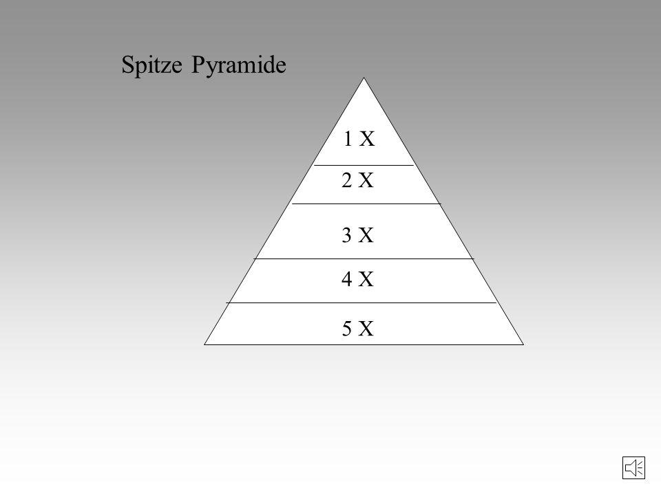 8 X 60% 7 X 65% 6 X 70% 5 X 75% 4 X 80% Abgestumpfte Pyramide
