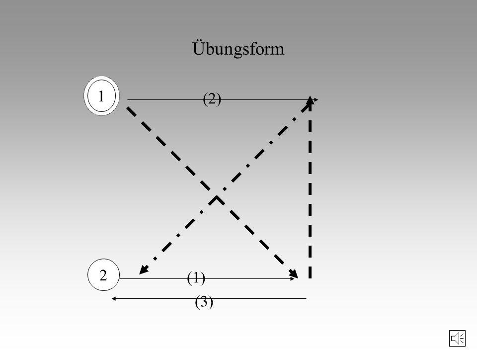 Trainingsmethoden der Ausdauerfähigkeit (II) 4. Intervallmethoden: kennzeichnend für das Intervallprinzip: Belastung - unvollständige (lohnende) Pause