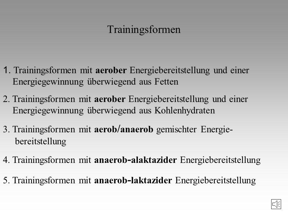 Die wellenförmige Dynamik von Belastungsumfang (- - - -) und Belastungsintensität ( ) in einem einjährigen Trainingsprozess (Matwejew 1978, 95) Wellen