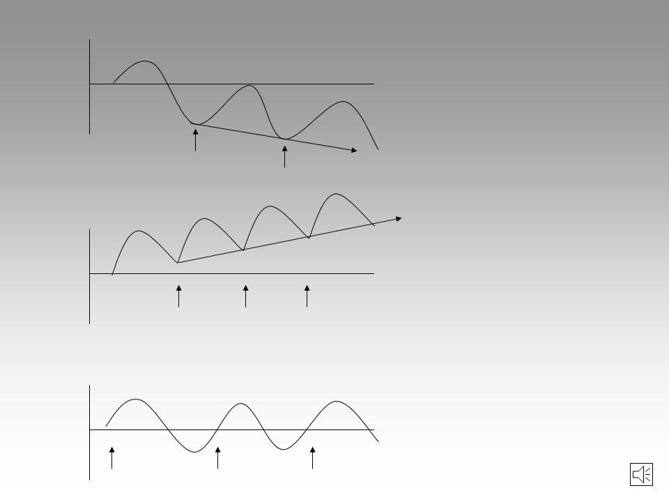 Anpassungsleistung Ermüdung Ausgangs- niveau 123 Trainings- zeit 1=Energieverbrauch durch Belastung 2=Wiederherstellung 3=Mehrausgleich Die Superkompe