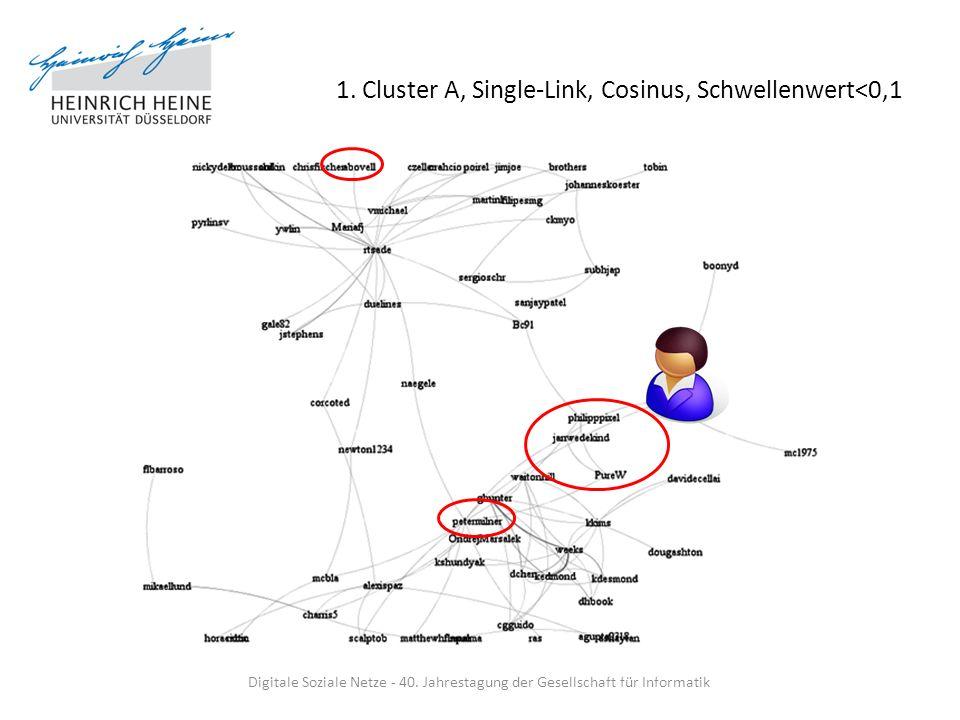 1. Cluster A, Single-Link, Cosinus, Schwellenwert<0,1 Digitale Soziale Netze - 40. Jahrestagung der Gesellschaft für Informatik