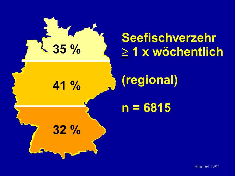 Seefischverzehr _ 1 x wöchentlich 1 x wöchentlich (regional) n = 6815 35 % 41 % 32 % Hampel 1994