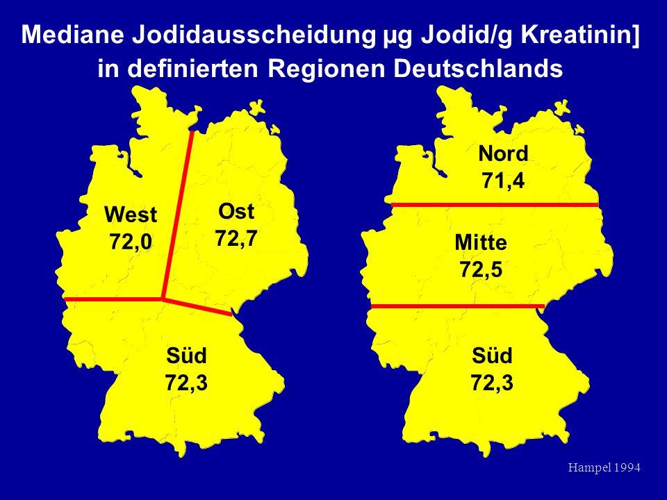 West 72,0 Ost 72,7 Süd 72,3 Nord 71,4 Mitte 72,5 Süd 72,3 Mediane Jodidausscheidung µg Jodid/g Kreatinin] in definierten Regionen Deutschlands Hampel