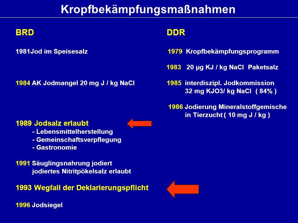 Kropfbekämpfungsmaßnahmen BRD DDR 1981Jod im Speisesalz 1979 Kropfbekämpfungsprogramm 1983 20 µg KJ / kg NaCl Paketsalz 1984 AK Jodmangel 20 mg J / kg