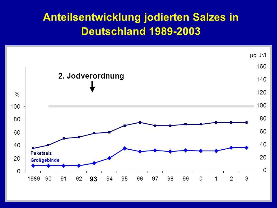 Anteilsentwicklung jodierten Salzes in Deutschland 1989-2003 0 20 40 60 80 100 1989909192 93 9495969798990123 % 0 20 40 60 80 100 120 140 160 µg J - /