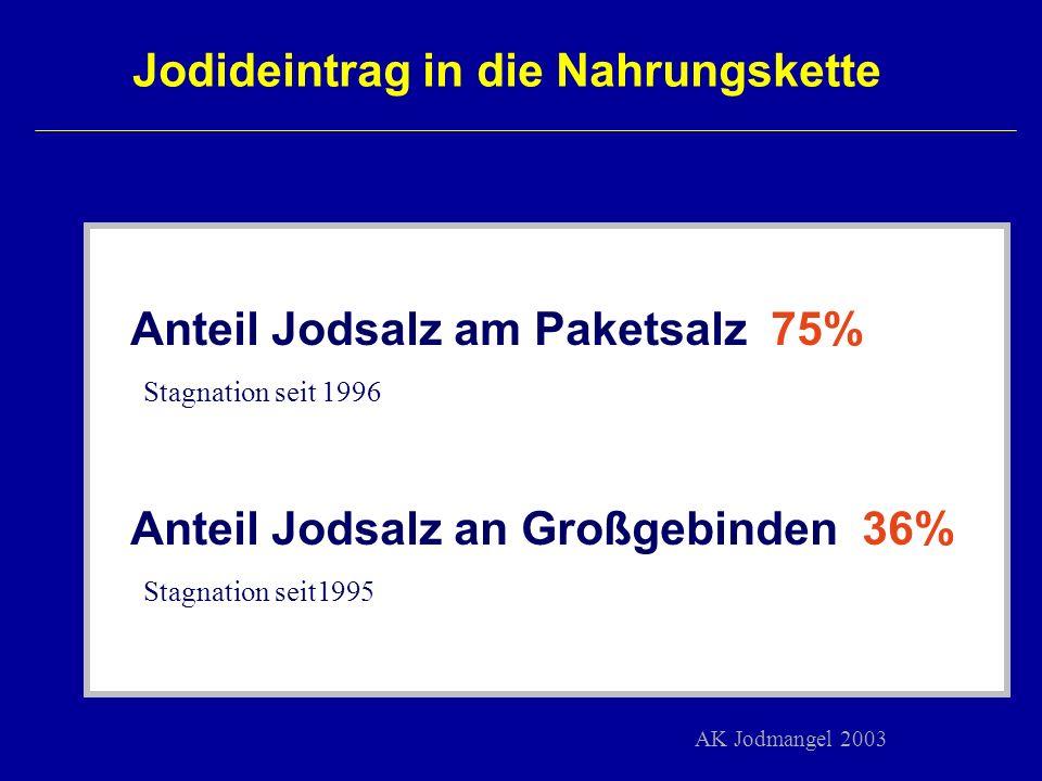 Jodideintrag in die Nahrungskette Anteil Jodsalz am Paketsalz 75% Stagnation seit 1996 Anteil Jodsalz an Großgebinden 36% Stagnation seit1995 AK Jodma