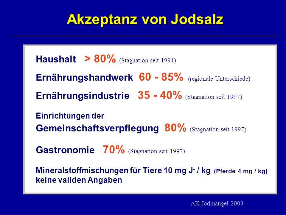 Akzeptanz von Jodsalz Haushalt > 80% ( Stagnation seit 1994) Ernährungshandwerk 60 - 85% ( regionale Unterschiede) Ernährungsindustrie 35 - 40% (Stagn