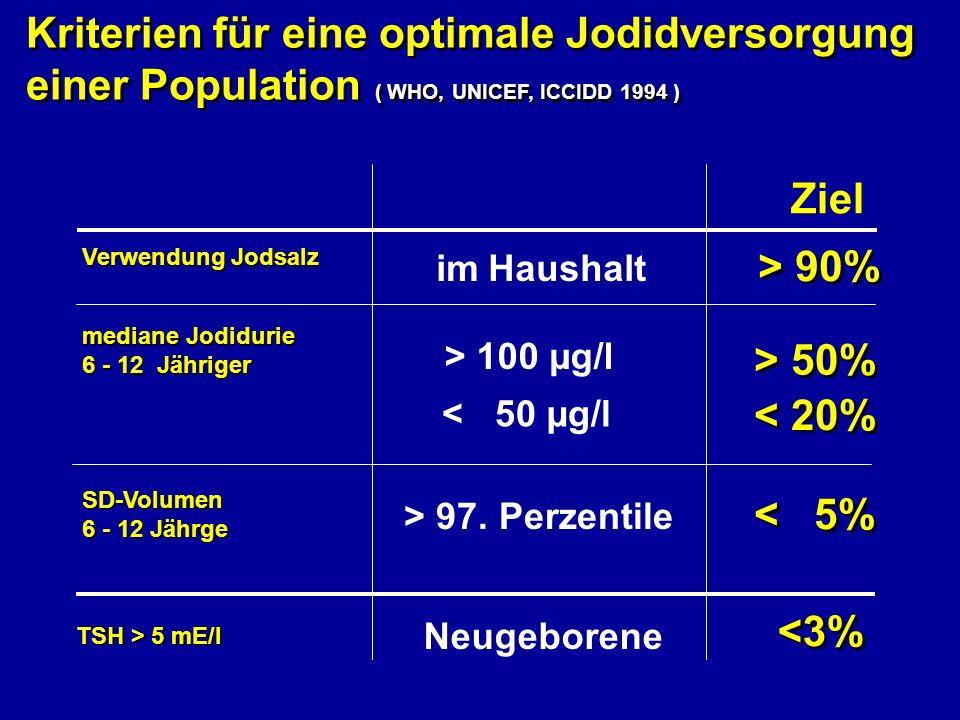 Ziel > 90% > 50% < 20% < 5% <3% Kriterien für eine optimale Jodidversorgung einer Population ( WHO, UNICEF, ICCIDD 1994 ) Kriterien für eine optimale