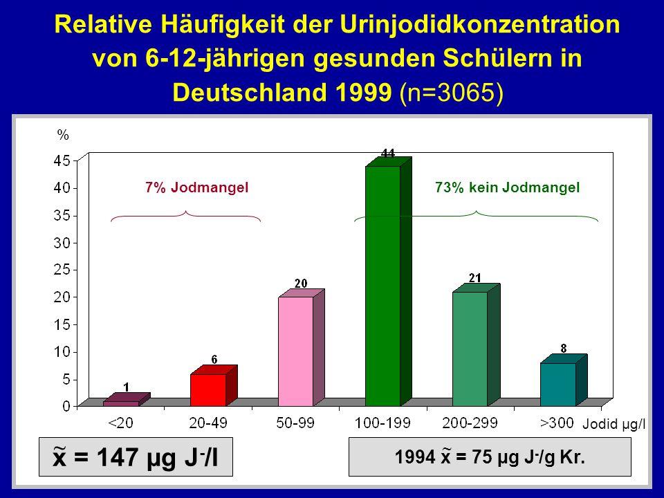 Relative Häufigkeit der Urinjodidkonzentration von 6-12-jährigen gesunden Schülern in Deutschland 1999 (n=3065) % 7% Jodmangel73% kein Jodmangel x = 1