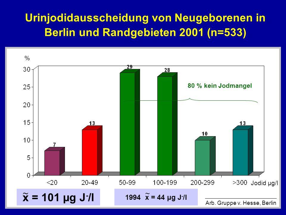 Urinjodidausscheidung von Neugeborenen in Berlin und Randgebieten 2001 (n=533) % Arb. Gruppe v. Hesse, Berlin x = 101 µg J - /l ~ 80 % kein Jodmangel