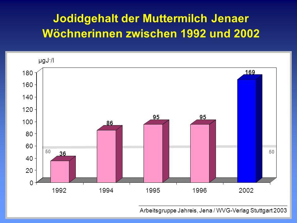 Jodidgehalt der Muttermilch Jenaer Wöchnerinnen zwischen 1992 und 2002 36 86 95 169 0 20 40 60 80 100 120 140 160 180 19921994199519962002 µgJ - /l 50