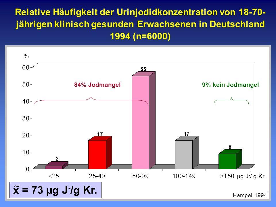 Relative Häufigkeit der Urinjodidkonzentration von 18-70- jährigen klinisch gesunden Erwachsenen in Deutschland 1994 (n=6000) % x = 73 µg J - /g Kr. ~