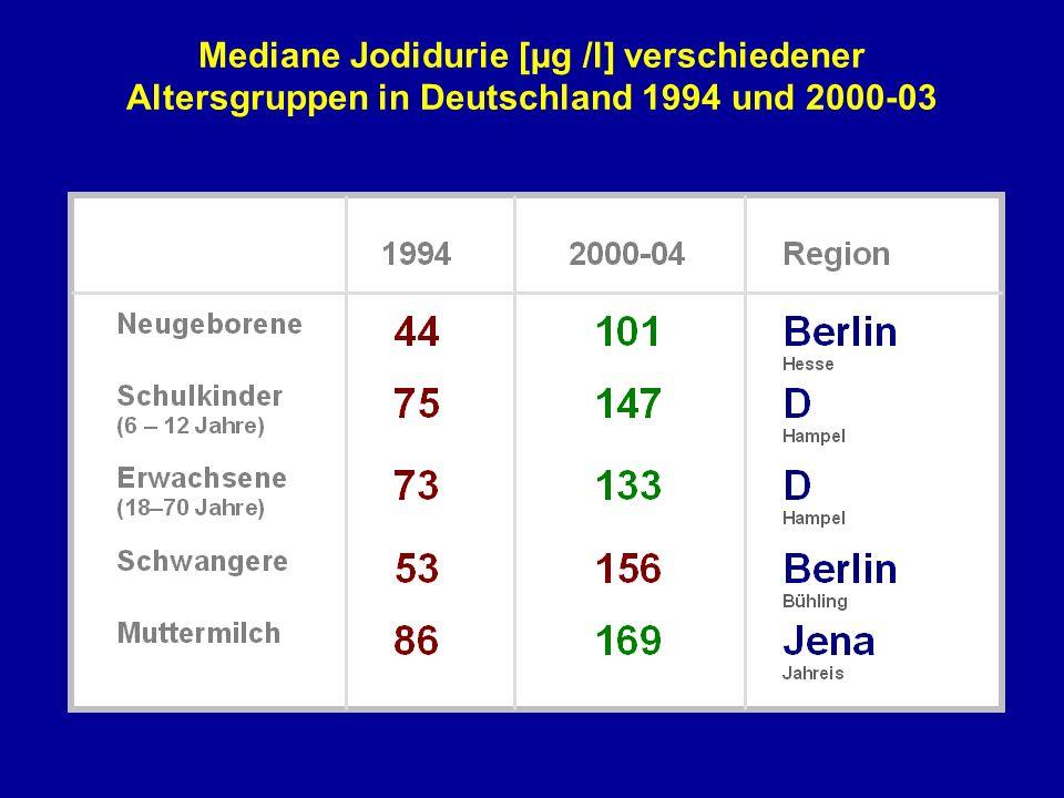 Mediane Jodidurie [µg /l] verschiedener Altersgruppen in Deutschland 1994 und 2000-03