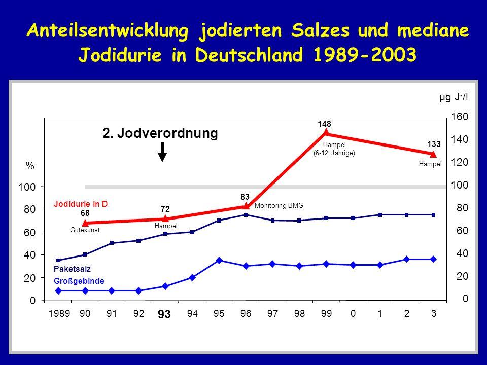 Anteilsentwicklung jodierten Salzes und mediane Jodidurie in Deutschland 1989-2003 0 20 40 60 80 100 1989909192 93 9495969798990123 % 0 20 40 60 80 10