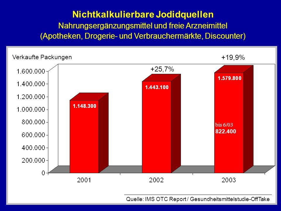 Nichtkalkulierbare Jodidquellen Nahrungsergänzungsmittel und freie Arzneimittel (Apotheken, Drogerie- und Verbrauchermärkte, Discounter) Verkaufte Pac
