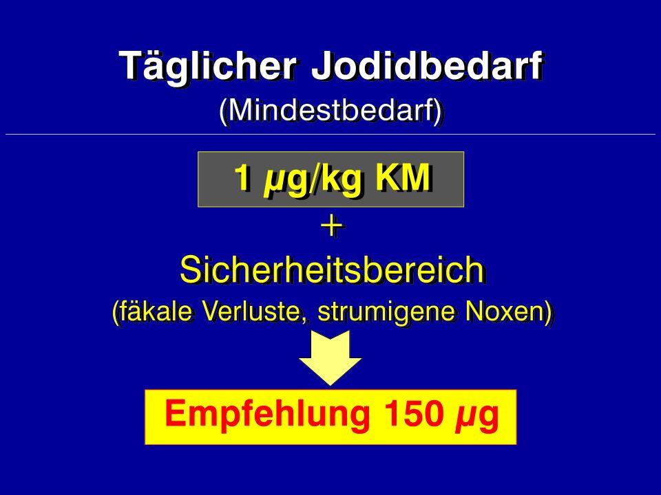 WHO-Empfehlung für eine optimale Jodidversorgung WHO-Empfehlung für eine optimale Jodidversorgung tägliche Jodidaufnahme 150 - 300 µg Jodidurie 100 - 200 µg / l ( >150 µg/g Kreatinin )