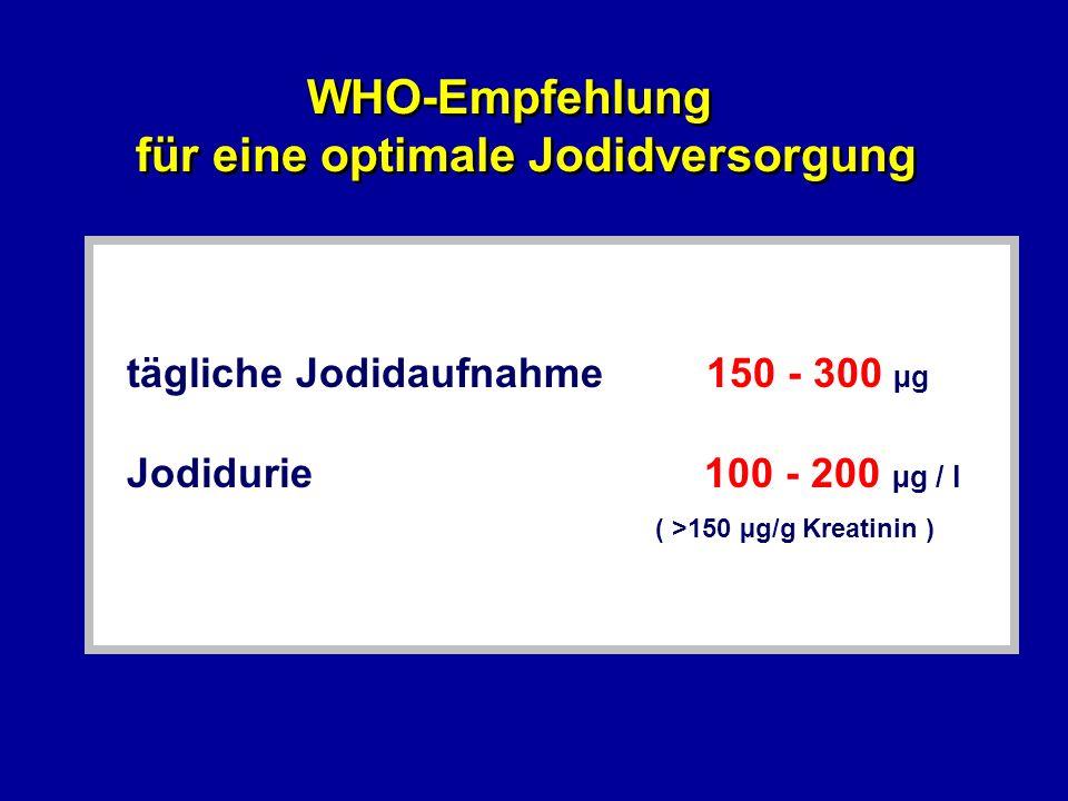 Ziel > 90% > 50% < 20% < 5% <3% Kriterien für eine optimale Jodidversorgung einer Population ( WHO, UNICEF, ICCIDD 1994 ) Kriterien für eine optimale Jodidversorgung einer Population ( WHO, UNICEF, ICCIDD 1994 ) Verwendung Jodsalz mediane Jodidurie 6 - 12 Jähriger mediane Jodidurie 6 - 12 Jähriger > 100 µg/l < 50 µg/l SD-Volumen 6 - 12 Jährge SD-Volumen 6 - 12 Jährge TSH > 5 mE/l im Haushalt > 97.