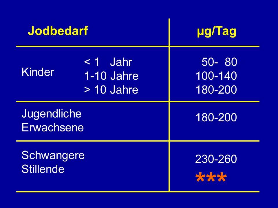 Relative Häufigkeit der Urinjodidkonzentration von 6-12-jährigen gesunden Schülern in Deutschland 1999 (n=3065) % 7% Jodmangel73% kein Jodmangel x = 147 µg J - /l ~ Jodid µg/l Hampel 1999 1994 x = 75 µg J - /g Kr.