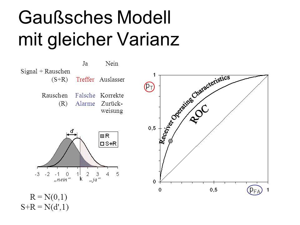 Gaußsches Modell mit gleicher Varianz S+R = N(0,1) S+R = N(d',1) JaNein Signal + Rauschen (S+R)TrefferAuslasser RauschenFalscheKorrekte (R)AlarmeZurüc