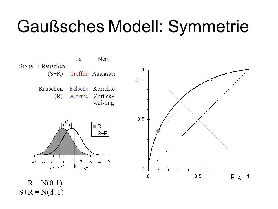 Gaußsches Modell: Symmetrie S+R = N(0,1) S+R = N(d',1) JaNein Signal + Rauschen (S+R)TrefferAuslasser RauschenFalscheKorrekte (R)AlarmeZurück- weisung