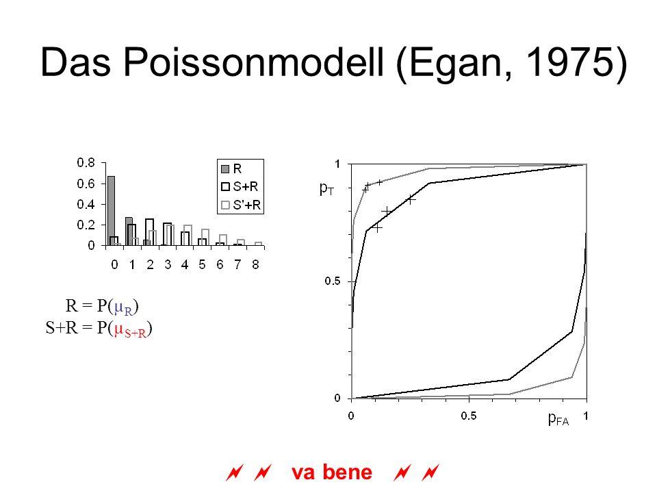 Das Poissonmodell (Egan, 1975) va bene S+R = P(µ R ) S+R = P(µ S+R )