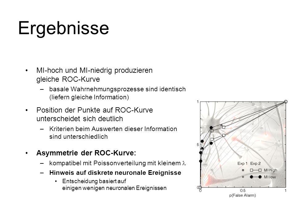 Ergebnisse MI-hoch und MI-niedrig produzieren gleiche ROC-Kurve –basale Wahrnehmungsprozesse sind identisch (liefern gleiche Information) Position der