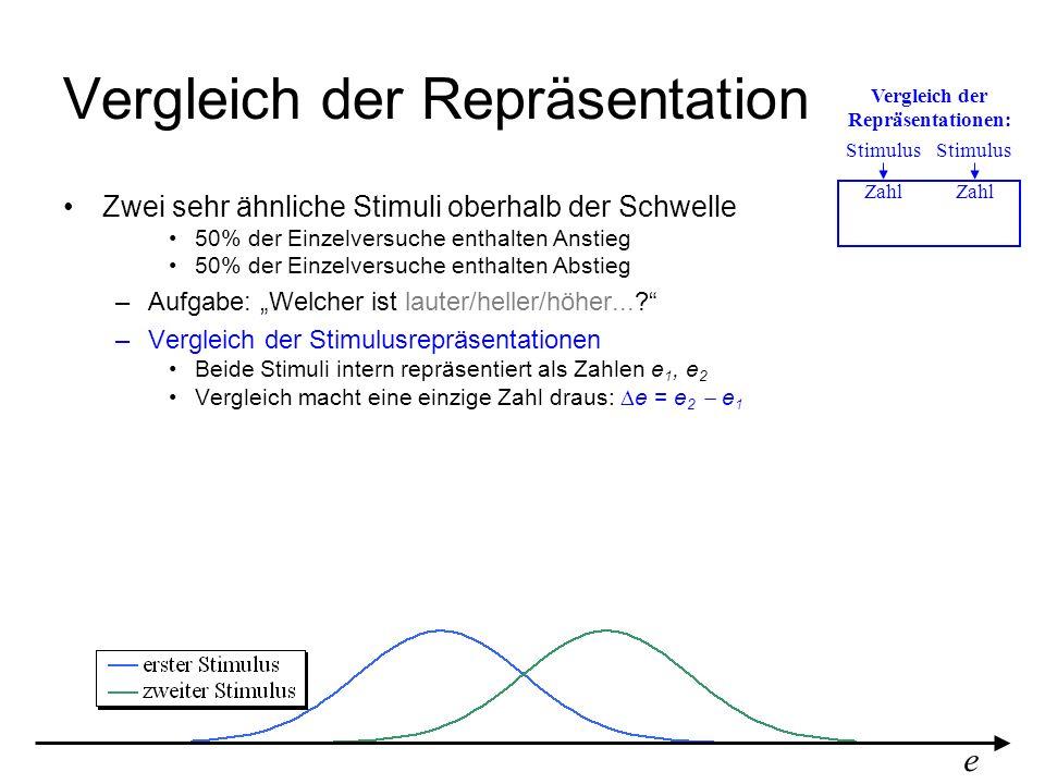 Vergleich der Repräsentation e Stimulus Zahl Vergleich der Repräsentationen: Zwei sehr ähnliche Stimuli oberhalb der Schwelle 50% der Einzelversuche e