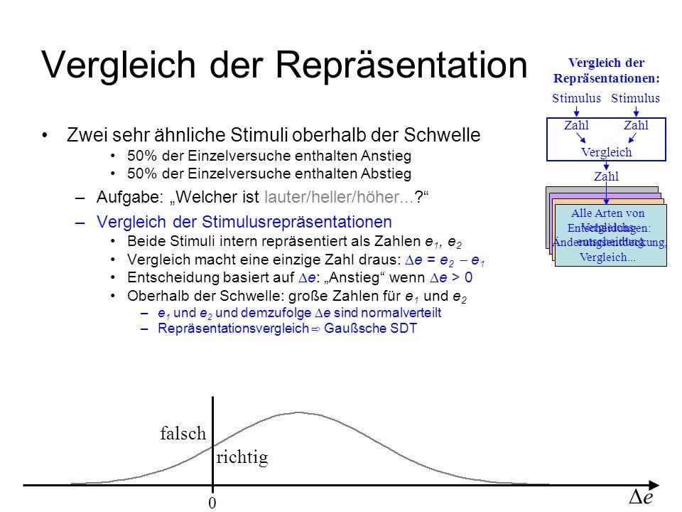 Stimulus Zahl Vergleich der Repräsentationen: 0 richtig falsch e Zwei sehr ähnliche Stimuli oberhalb der Schwelle 50% der Einzelversuche enthalten Ans