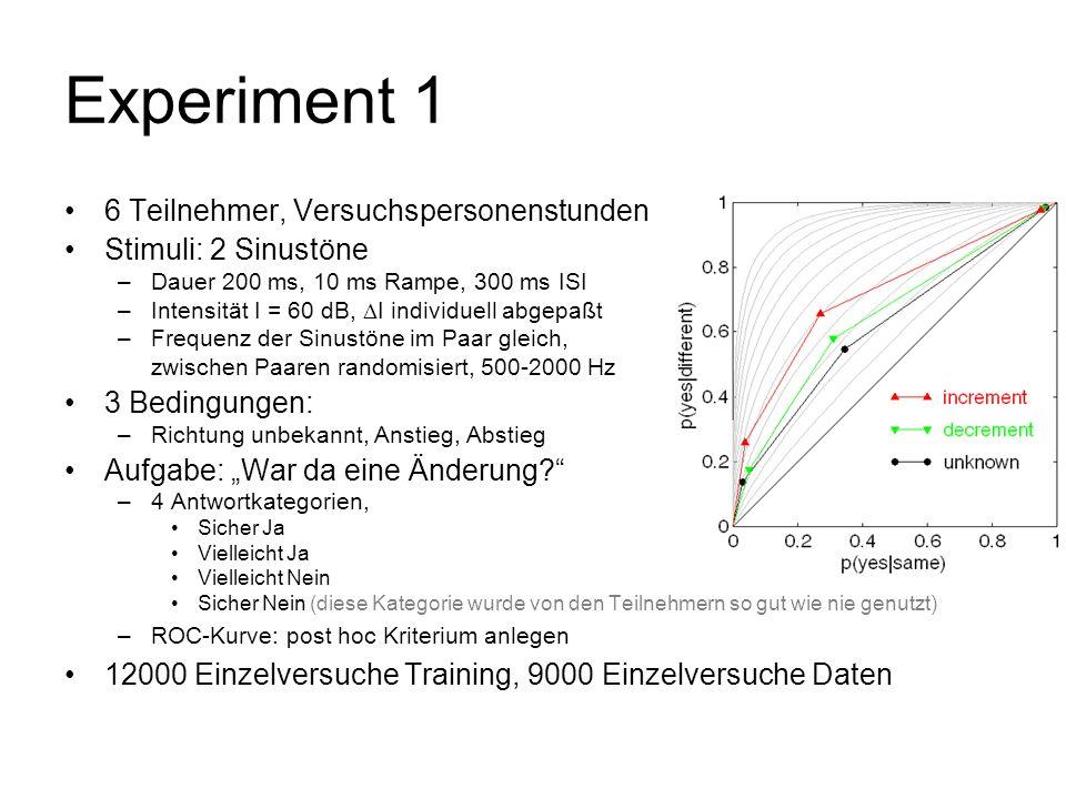 Experiment 1 6 Teilnehmer, Versuchspersonenstunden Stimuli: 2 Sinustöne –Dauer 200 ms, 10 ms Rampe, 300 ms ISI –Intensität I = 60 dB, I individuell ab