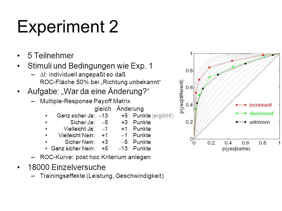 Experiment 2 5 Teilnehmer Stimuli und Bedingungen wie Exp. 1 – I: individuell angepaßt so daß ROC-Fläche 50% bei Richtung unbekannt Aufgabe: War da ei