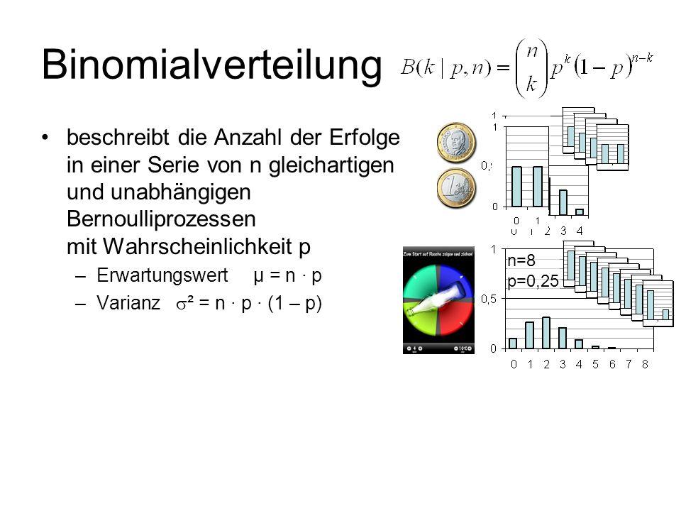 n=4 p=0,5 Binomialverteilung beschreibt die Anzahl der Erfolge in einer Serie von n gleichartigen und unabhängigen Bernoulliprozessen mit Wahrscheinli