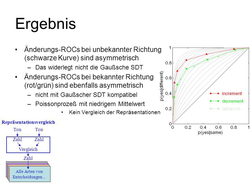 Änderungs-ROCs bei unbekannter Richtung (schwarze Kurve) sind asymmetrisch –Das widerlegt nicht die Gaußsche SDT Änderungs-ROCs bei bekannter Richtung