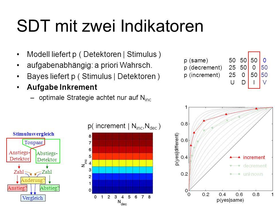 p( (N inc,N dec ) | increment ) SDT mit zwei Indikatoren Tonpaar Anstiegs- Detektor Stimulusvergleich Abstiegs- Detektor Zahl Anstieg?Abstieg? Verglei