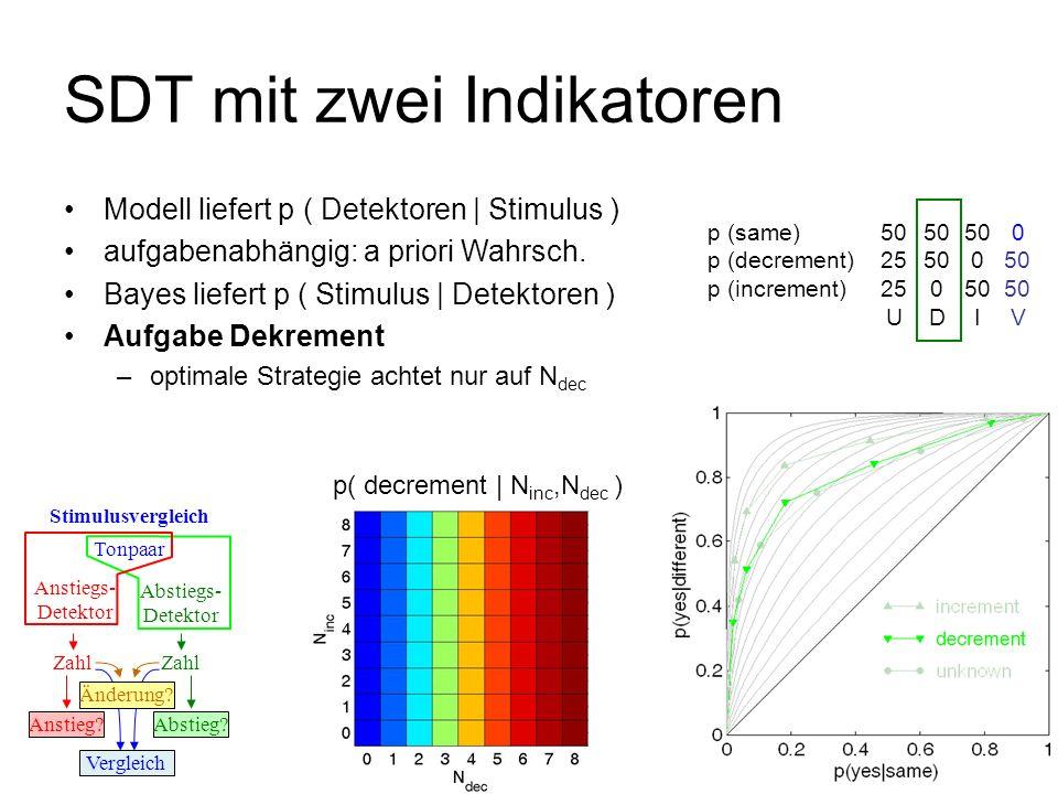 p( decrement | N inc,N dec ) SDT mit zwei Indikatoren Tonpaar Anstiegs- Detektor Stimulusvergleich Abstiegs- Detektor Zahl Anstieg?Abstieg? Vergleich