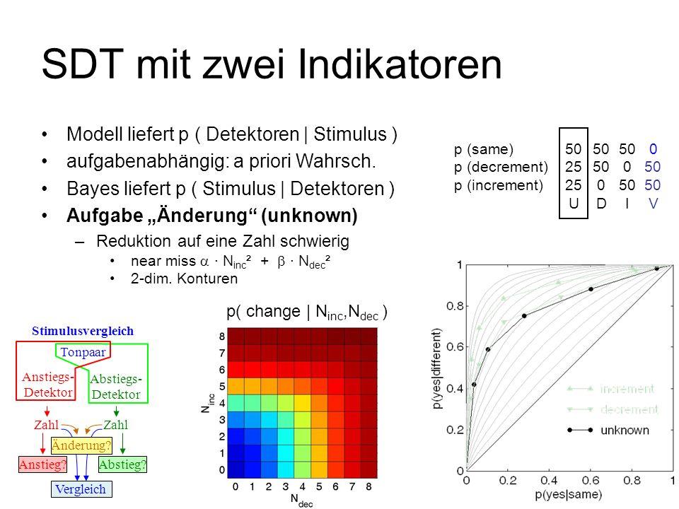 p( N inc,N dec | same )p( N inc,N dec | change)p( change | N inc,N dec ) SDT mit zwei Indikatoren Tonpaar Anstiegs- Detektor Stimulusvergleich Abstieg