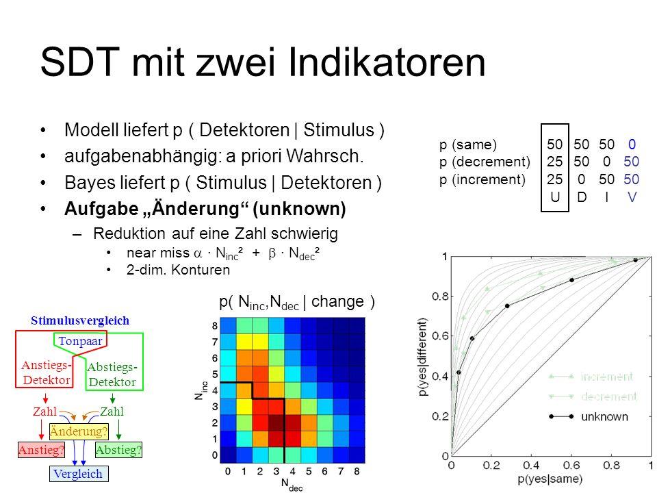 p( change | N inc,N dec ) SDT mit zwei Indikatoren Tonpaar Anstiegs- Detektor Stimulusvergleich Abstiegs- Detektor Zahl Anstieg?Abstieg? Vergleich Änd