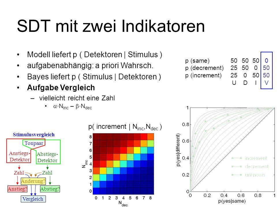 p( N inc,N dec | decrement )p( N inc,N dec | increment ) SDT mit zwei Indikatoren Tonpaar Anstiegs- Detektor Stimulusvergleich Abstiegs- Detektor Zahl
