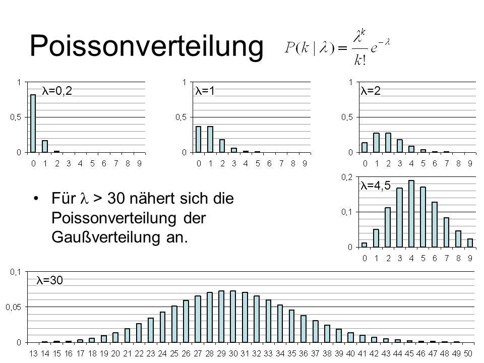 =4,5 Poissonverteilung =0,2 Für > 30 nähert sich die Poissonverteilung der Gaußverteilung an. =1 =30 =2