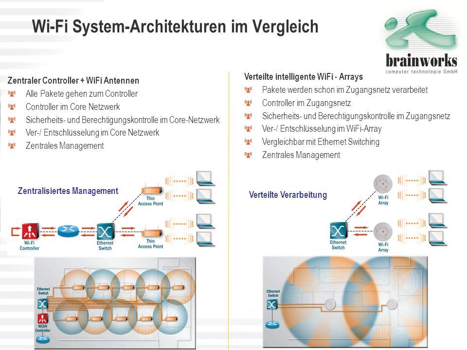 Wi-Fi System-Architekturen im Vergleich Verteilte intelligente WiFi - Arrays Pakete werden schon im Zugangsnetz verarbeitet Controller im Zugangsnetz