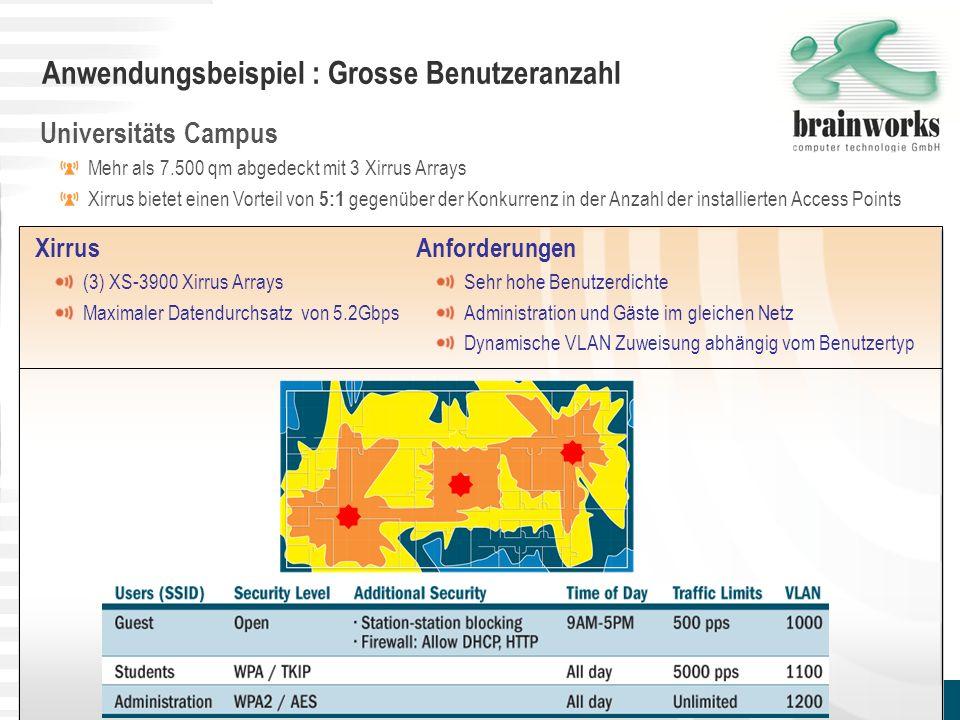 Anwendungsbeispiel : Grosse Benutzeranzahl 17 Universitäts Campus Mehr als 7.500 qm abgedeckt mit 3 Xirrus Arrays Xirrus bietet einen Vorteil von 5:1