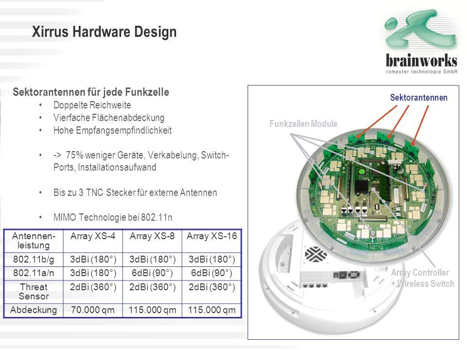 Xirrus Hardware Design Wi-Fi Controller im Array Wi-Fi Paket Verarbeitung (Layer2 und Layer3) im Access Point Neueste Sicherheitsstandards mit Hardware- basierender Verschlüsselung (FPGAs) Integrierte Firewall und Filter Integrierter Radius Server Automatische Funkzellenanpassung, Kanalverteilung abhängig von Umgebung und anderen Access Points Hochverfügbarkeit durch Redundanz bei Radiozellen, Uplink, komplettes Array Monitoring und Selbstheilung der Radiozellen durch Selbstkontrolle über eingebauten Threat Sensor Array Controller + Wireless Switch Funkzellen Module Sektorantennen