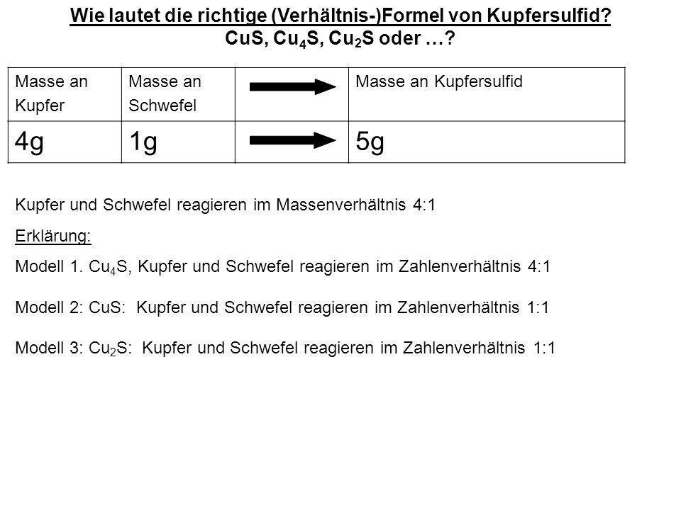Masse an Kupfer Masse an Schwefel Masse an Kupfersulfid 4g1g5g Kupfer und Schwefel reagieren im Massenverhältnis 4:1 Erklärung: Modell 1. Cu 4 S, Kupf