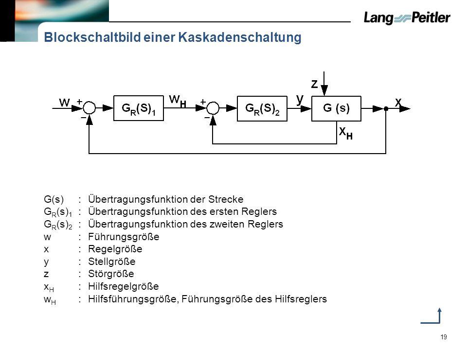 19 Blockschaltbild einer Kaskadenschaltung G(s):Übertragungsfunktion der Strecke G R (s) 1 :Übertragungsfunktion des ersten Reglers G R (s) 2 :Übertra