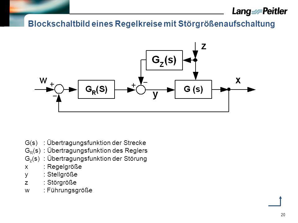 20 Blockschaltbild eines Regelkreise mit Störgrößenaufschaltung G(s):Übertragungsfunktion der Strecke G R (s): Übertragungsfunktion des Reglers G z (s