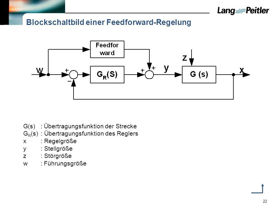 22 Blockschaltbild einer Feedforward-Regelung G(s):Übertragungsfunktion der Strecke G R (s): Übertragungsfunktion des Reglers x: Regelgröße y: Stellgr