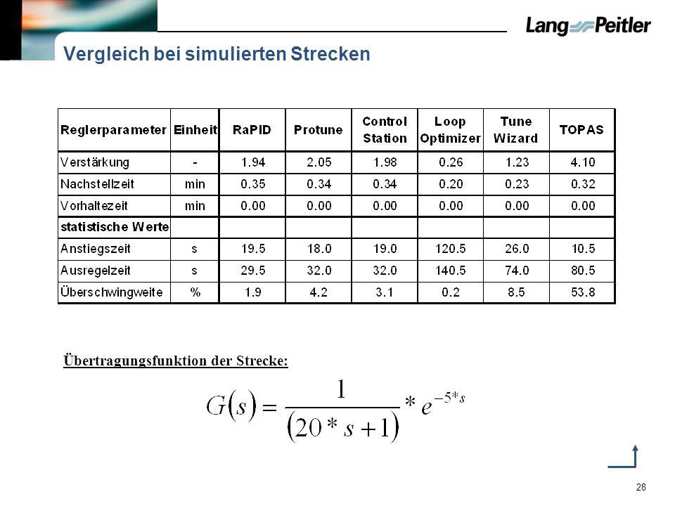 28 Vergleich bei simulierten Strecken Übertragungsfunktion der Strecke: