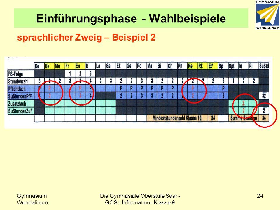 Gymnasium Wendalinum Die Gymnasiale Oberstufe Saar - GOS - Information - Klasse 9 24 Einführungsphase - Wahlbeispiele sprachlicher Zweig – Beispiel 2
