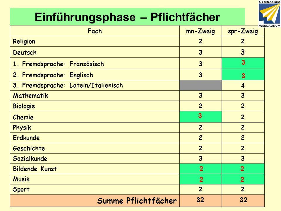 Gymnasium Wendalinum Die Gymnasiale Oberstufe Saar - GOS - Information - Klasse 9 6 Einführungsphase – Pflichtfächer Fachmn-Zweigspr-Zweig Religion22