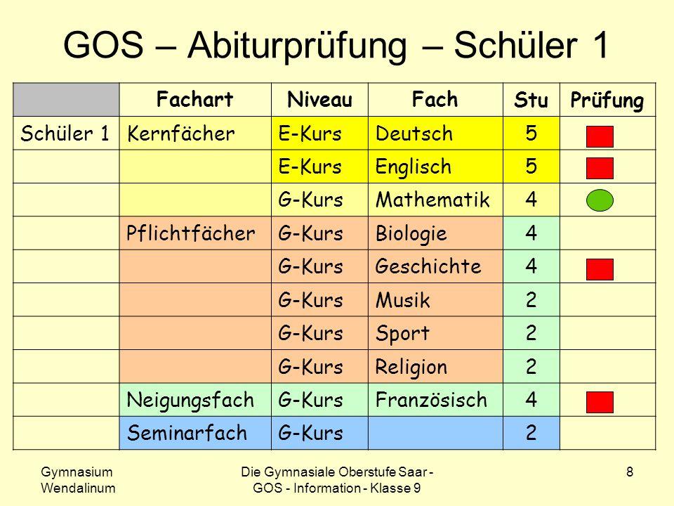 Gymnasium Wendalinum Die Gymnasiale Oberstufe Saar - GOS - Information - Klasse 9 8 GOS – Abiturprüfung – Schüler 1 FachartNiveauFach StuPrüfung Schül