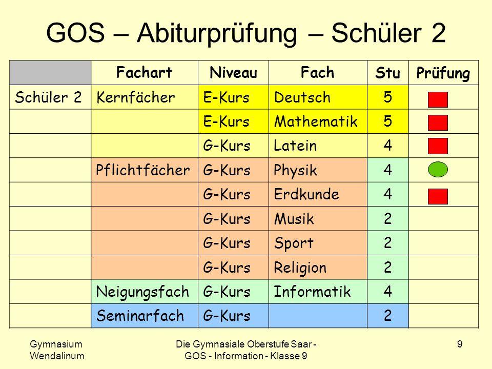 Gymnasium Wendalinum Die Gymnasiale Oberstufe Saar - GOS - Information - Klasse 9 9 GOS – Abiturprüfung – Schüler 2 FachartNiveauFach StuPrüfung Schül
